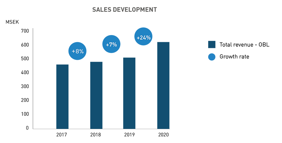 Försäljningsutveckling height=